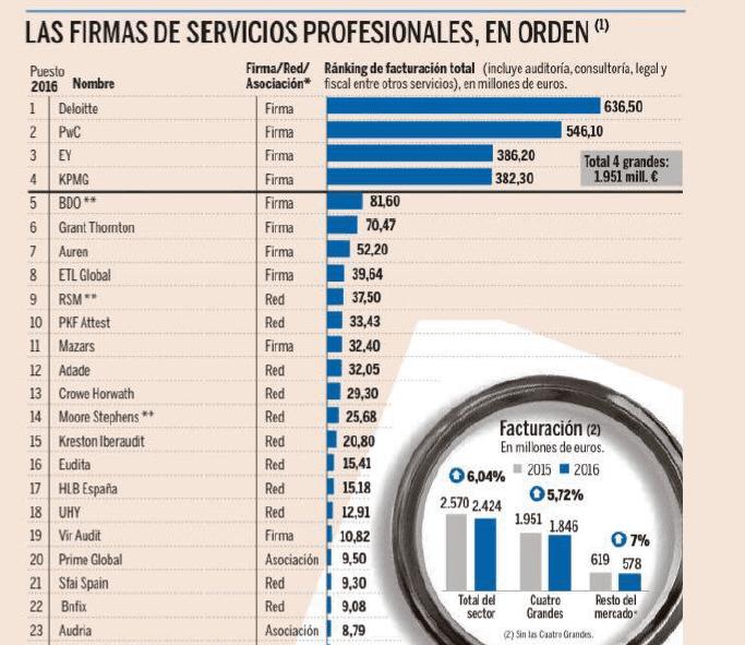 SFAI Spain en el ranking de firmas de servicios profesionales